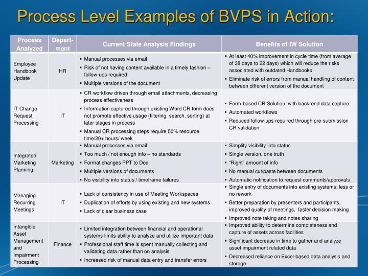 Process Level Examples of BVPS in Action: