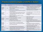 process level examples of bvps in action
