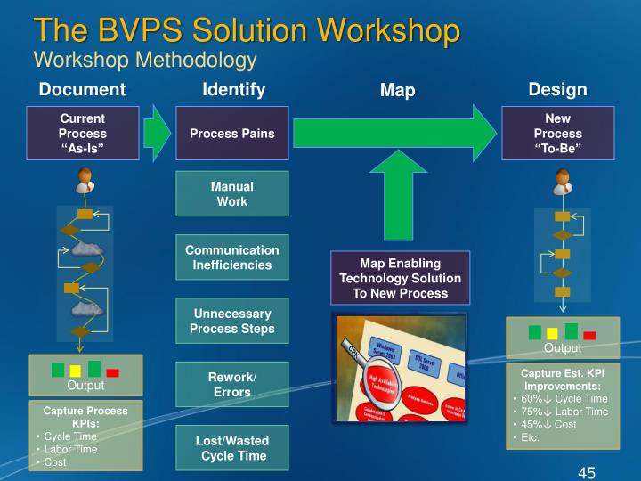 The BVPS Solution