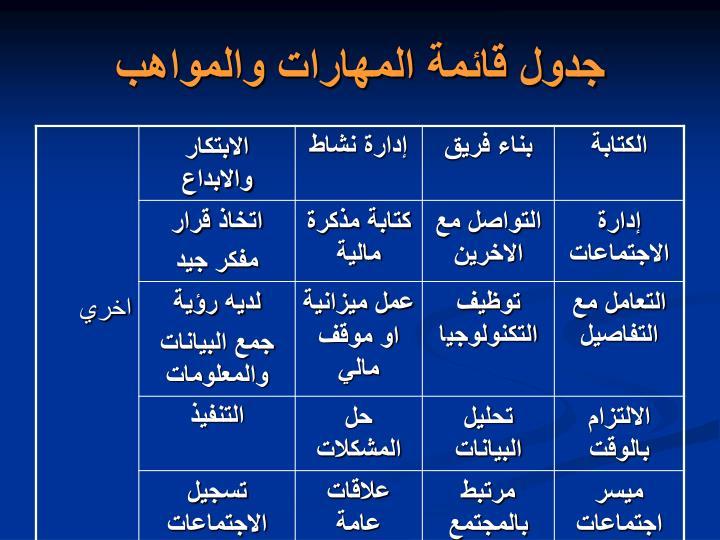 جدول قائمة المهارات والمواهب