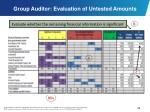 group auditor evaluation of untested amounts