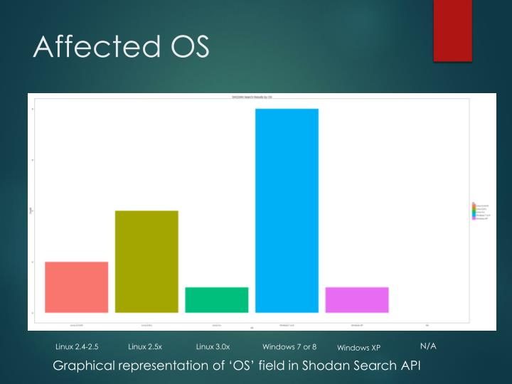 Affected OS