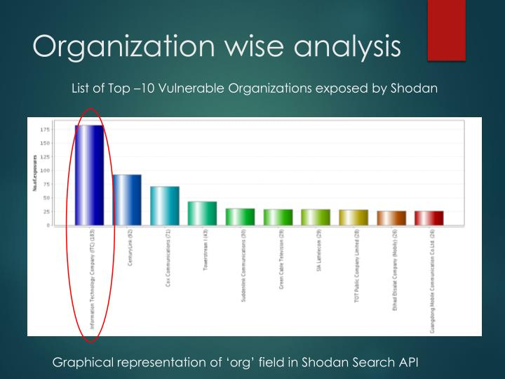 Organization wise analysis