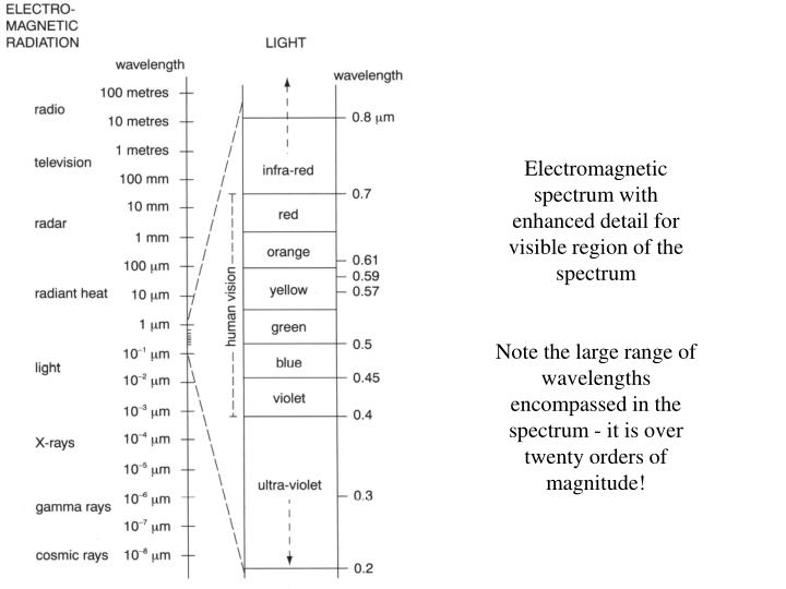 Electromagnetic spectrum with enhanced detail for visible region of the spectrum