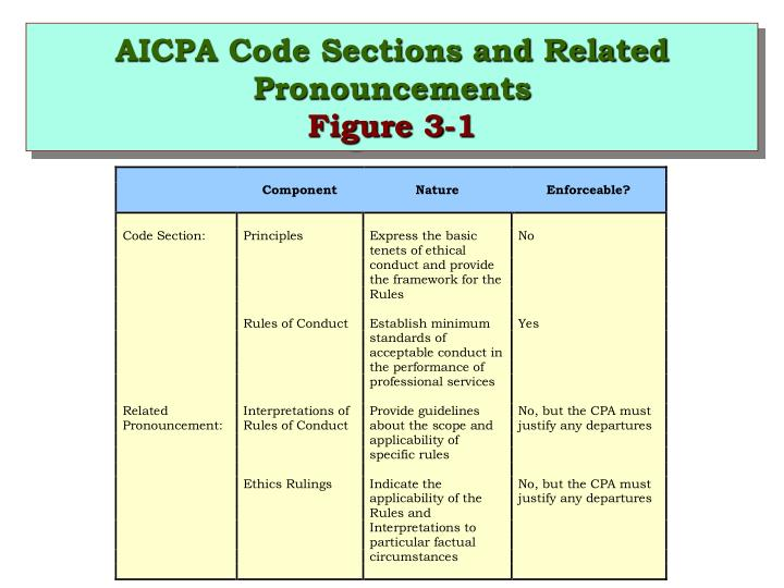 AICPA Code Sections and Related Pronouncements