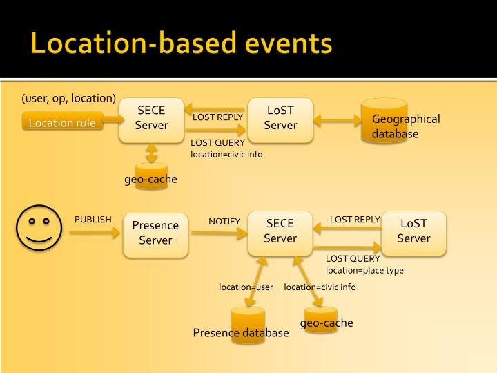 Location-based events