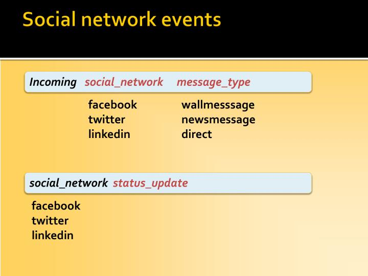 Social network events