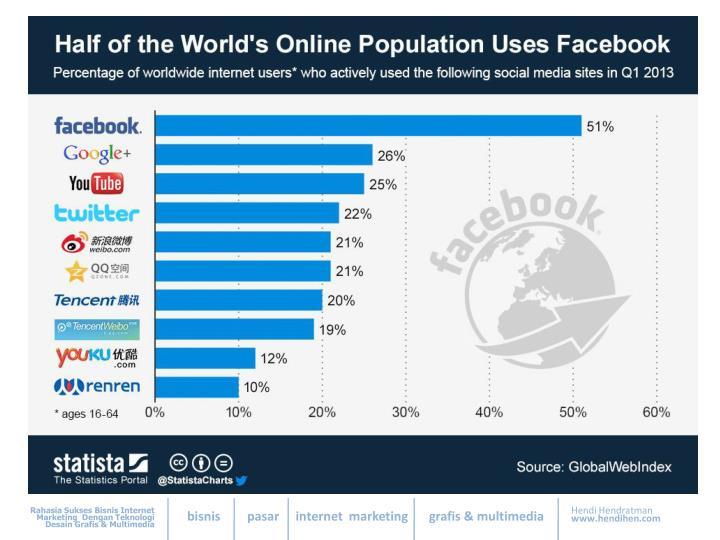 PEMAKAIAN SOCIAL MEDIA 2013
