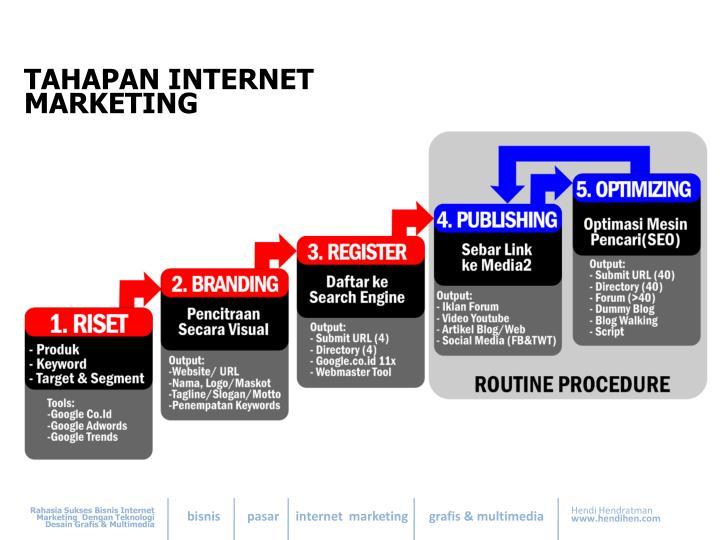 TAHAPAN INTERNET MARKETING