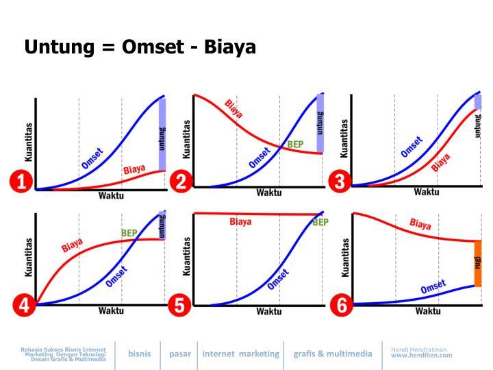 Untung = Omset - Biaya