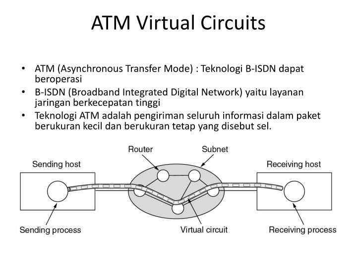 ATM Virtual Circuits