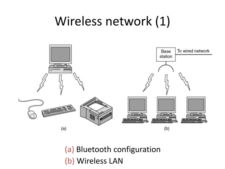 Wireless network (1)