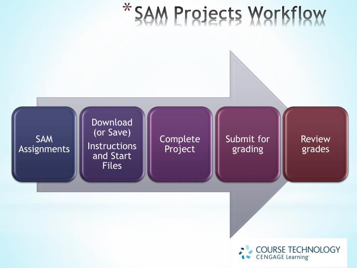 SAM Projects Workflow