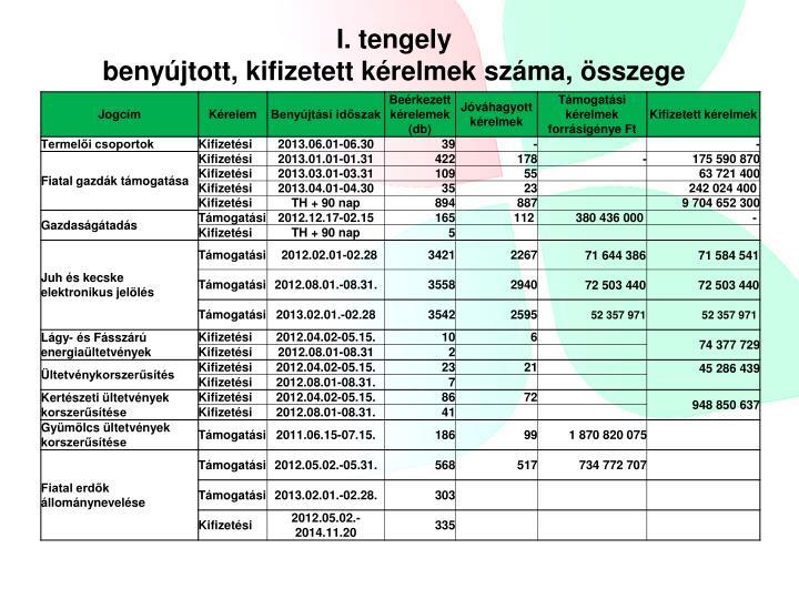 I. tengely
