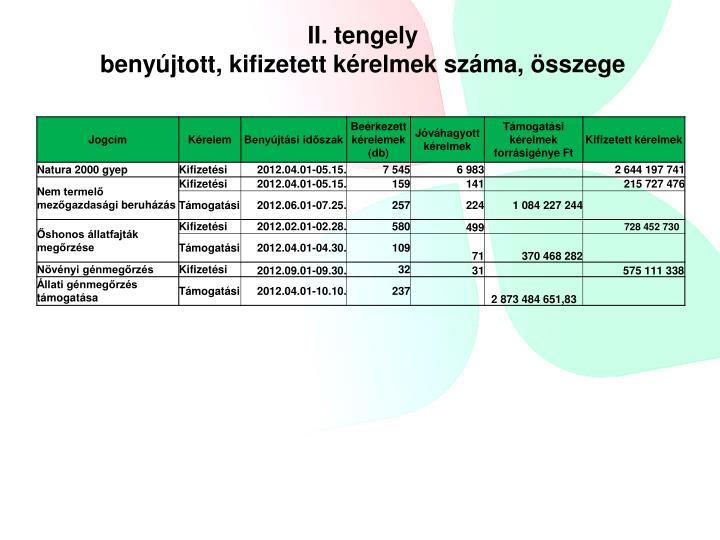 II. tengely
