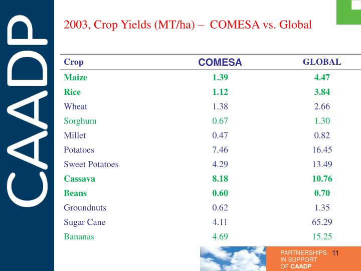 2003, Crop Yields (MT/ha) –  COMESA vs. Global