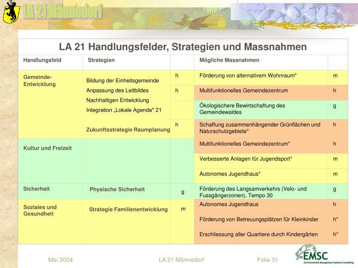 LA 21 Handlungsfelder, Strategien und Massnahmen