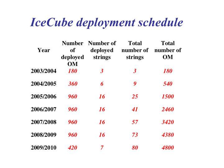 IceCube deployment schedule