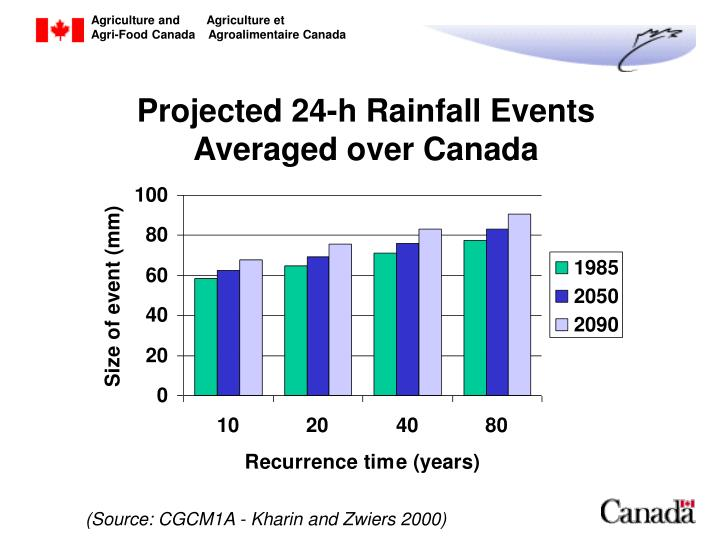 Projected 24-h Rainfall Events Averaged over Canada