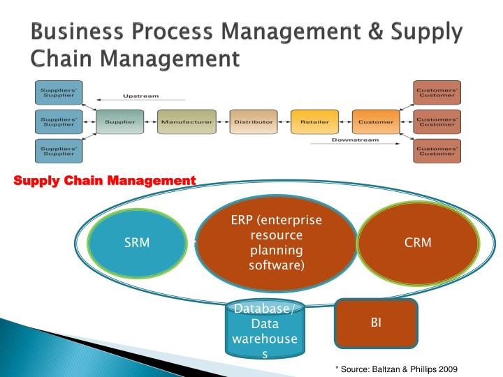 Business Process Management & Supply Chain Management