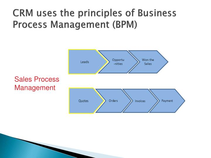 CRM uses the principles of Business Process Management (BPM)