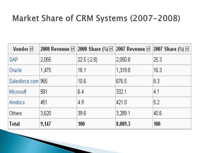 Market Share of CRM Systems (2007-2008)