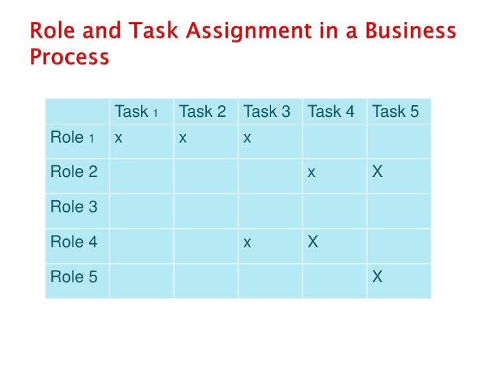 Role and Task Assignment in a Business Process
