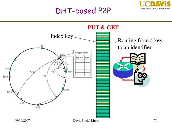 DHT-based P2P