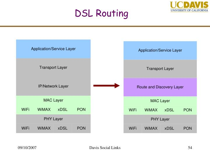 DSL Routing