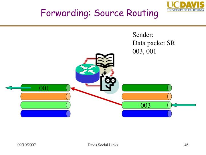 Forwarding: Source Routing