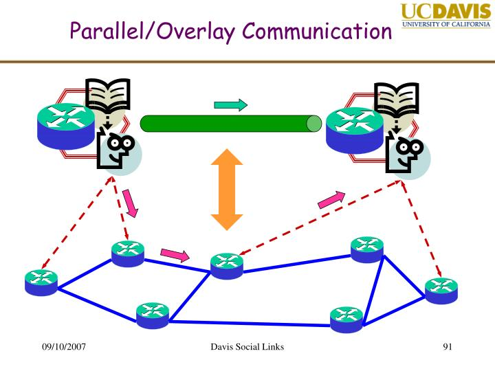 Parallel/Overlay Communication