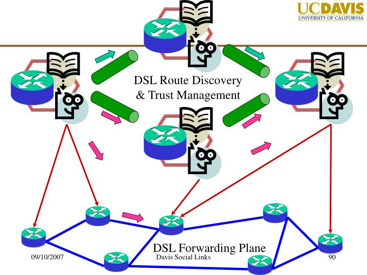 DSL Route Discovery