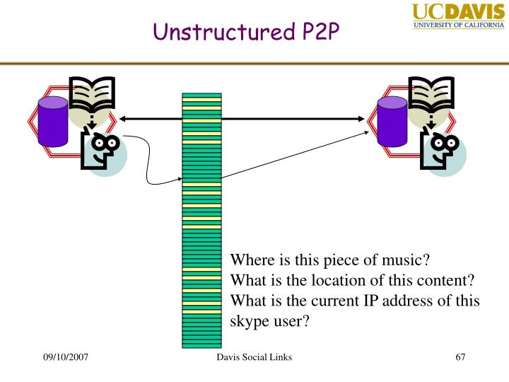 Unstructured P2P