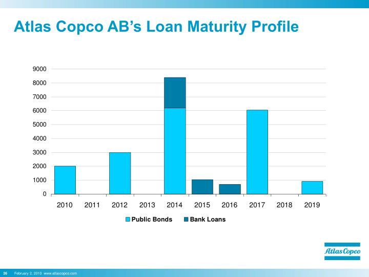 Atlas Copco AB's Loan Maturity Profile