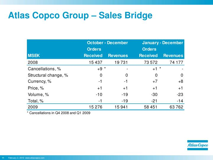 Atlas Copco Group – Sales Bridge