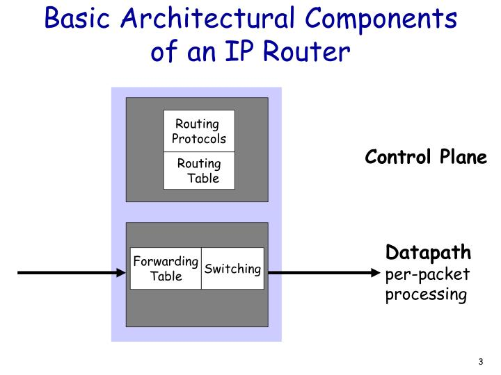 Basic architectural components of an ip router