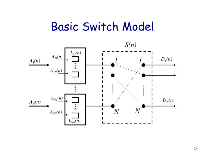Basic Switch Model