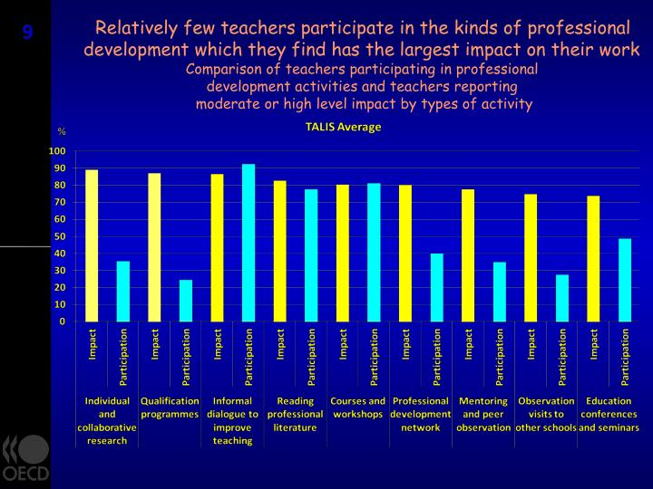 Relatively few teachers participate in the kinds of professional
