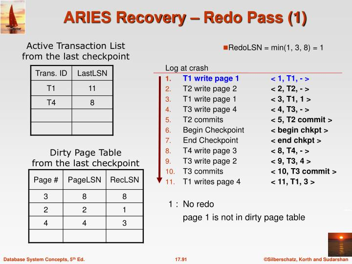 ARIES Recovery