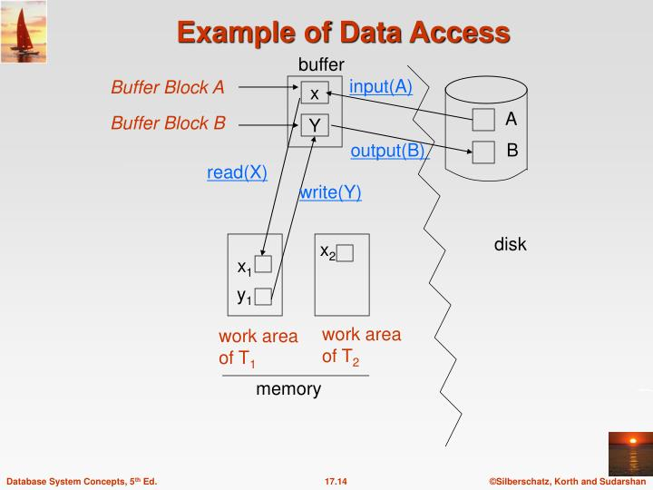 Example of Data Access