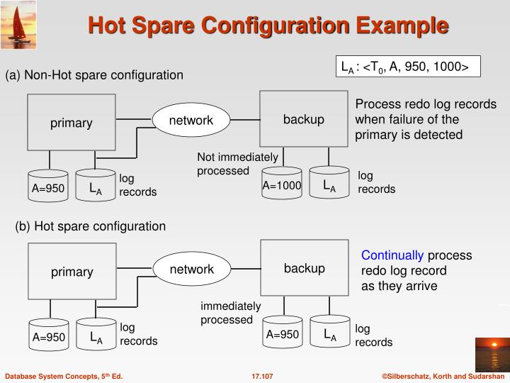 Hot Spare Configuration