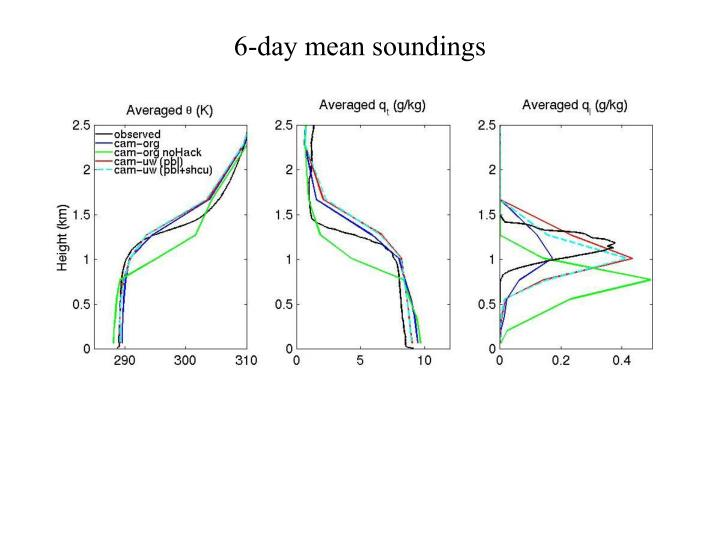 6-day mean soundings