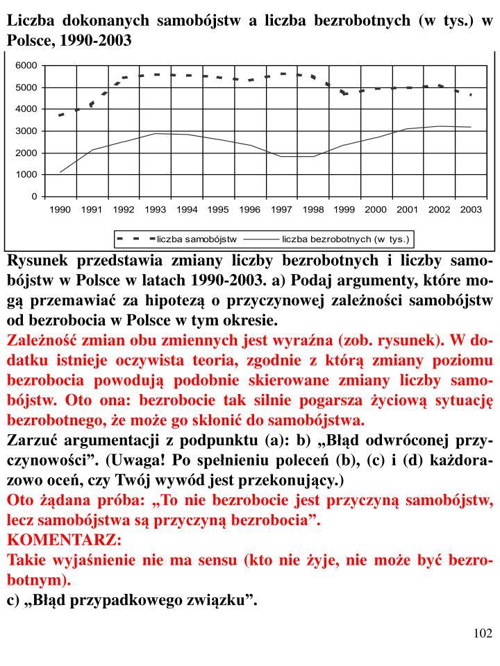 Liczba dokonanych samobójstw a liczba bezrobotnych (w tys.) w Polsce, 1990-2003