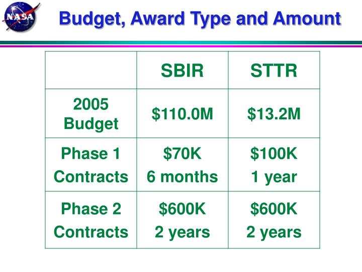 Budget, Award Type and Amount