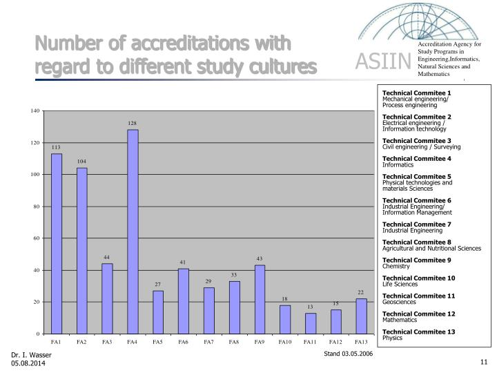 Number of accreditations with