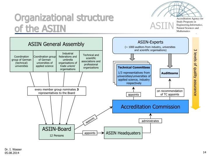 Organizational structure of the ASIIN