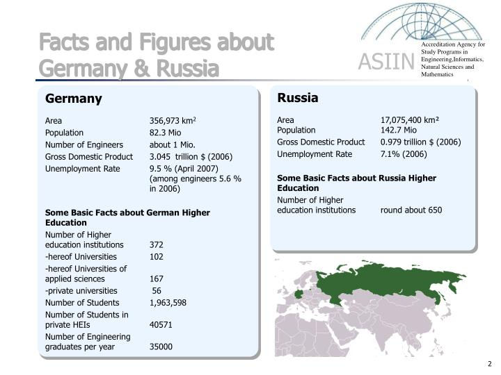 Facts and Figures about Germany & Russia