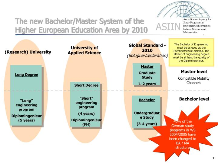 The new Bachelor/Master System of the Higher European Education Area by 2010