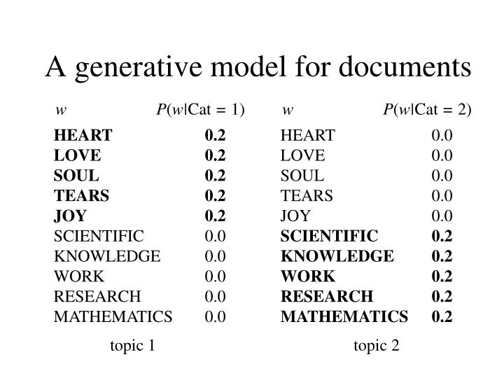 A generative model for documents