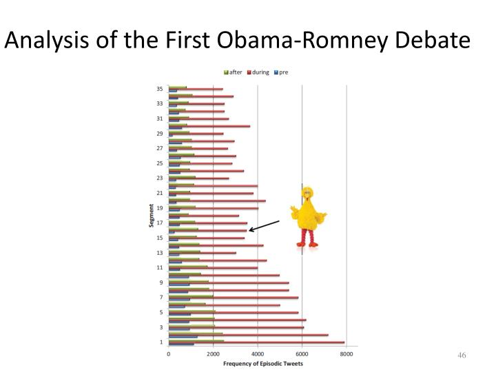 Analysis of the First Obama-Romney Debate